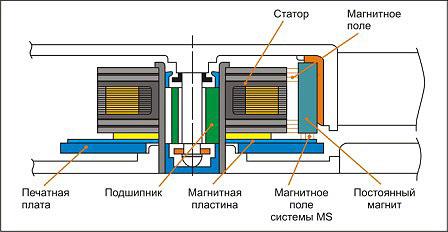 Привод и стабилизация ротора в системе Magnetic Levitation System